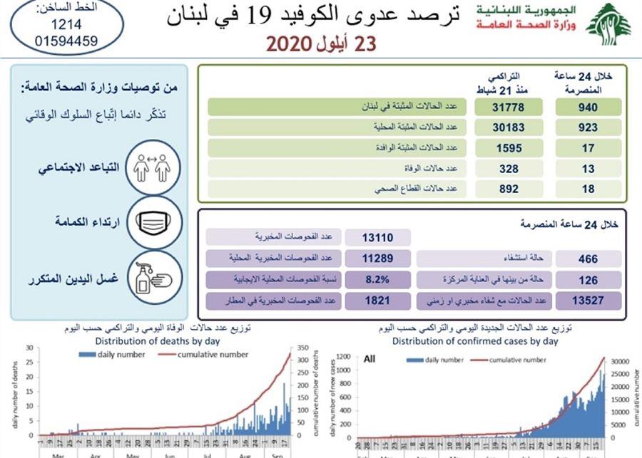13 حالة وفاة بكورونا في لبنان